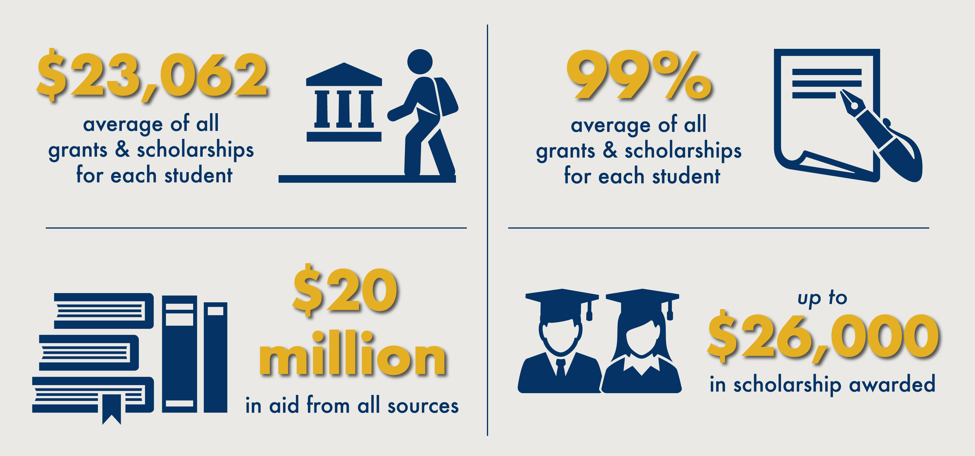 NDNU 2020-2021 Financial Aid Awards Infographic